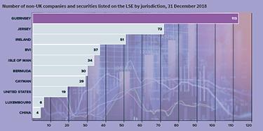 BL70_Capital Markets chart