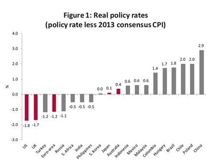 Real Policy Rates